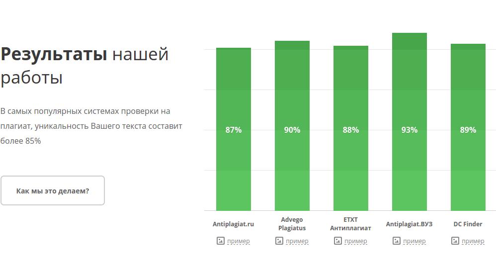 Проверка диссертации на антиплагиат онлайн как выявить  Антиплагиус график